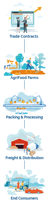 Global AgriFood Supply Chains